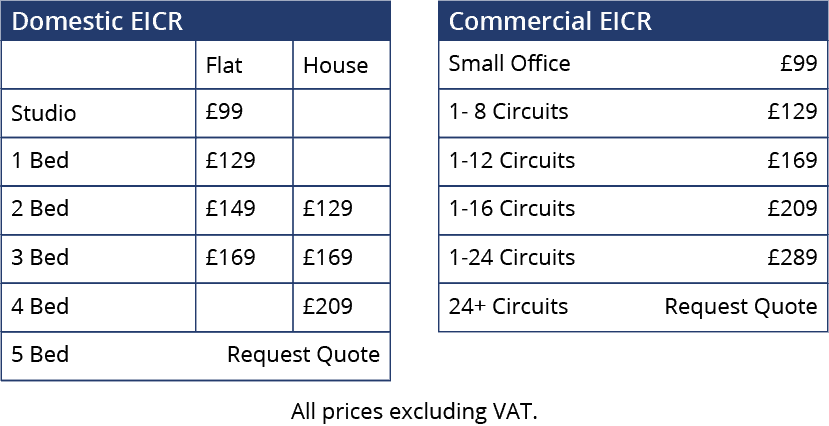 EICR Pricing Table - EICR in Essex and London